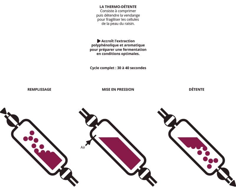 Schemas-thermique-vinicole-5-thermo_detente